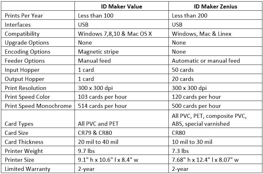 ID Maker Value versus ID Maker Zenius specifications