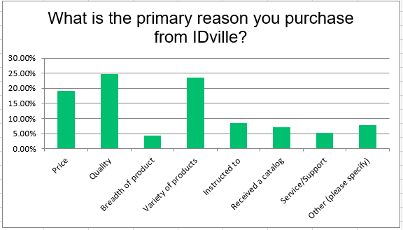 Why customers choose IDville